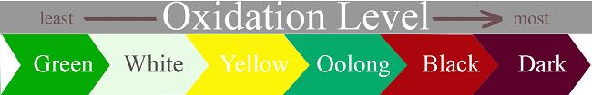 tea categories oxidation level